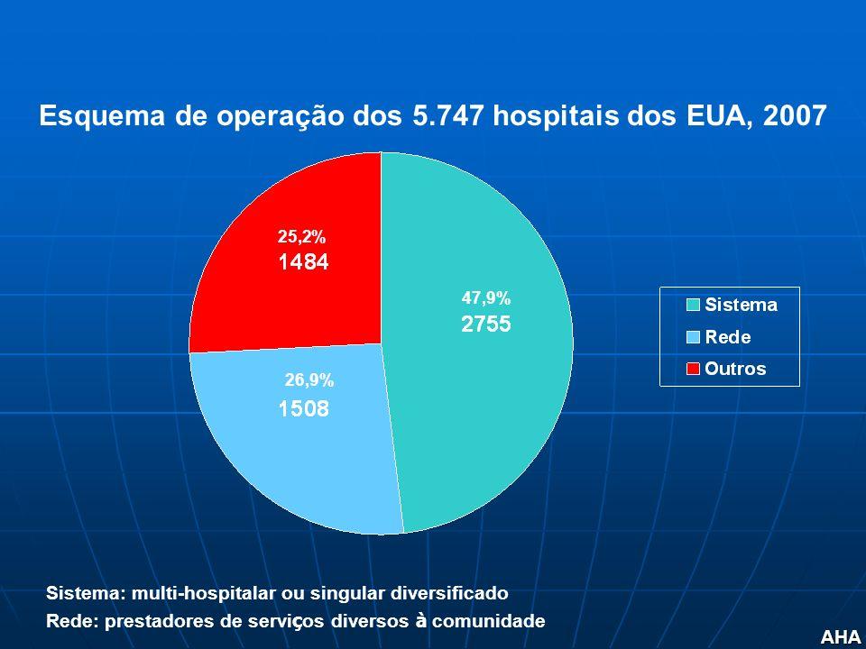 AHA 47,9% 26,9% 25,2% Sistema: multi-hospitalar ou singular diversificado Rede: prestadores de servi ç os diversos à comunidade Esquema de operação do