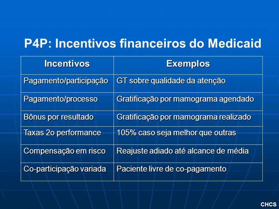 CHCS IncentivosExemplos Pagamento/participação GT sobre qualidade da atenção Pagamento/processo Gratificação por mamograma agendado Bônus por resultad