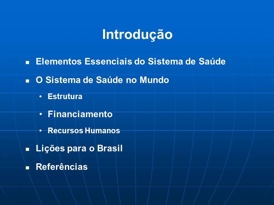 Introdução Elementos Essenciais do Sistema de Saúde O Sistema de Saúde no Mundo Estrutura Financiamento Recursos Humanos Lições para o Brasil Referênc
