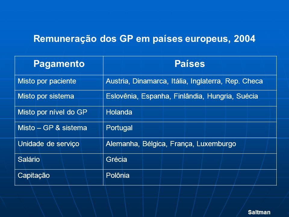 PagamentoPaíses Misto por pacienteAustria, Dinamarca, Itália, Inglaterra, Rep. Checa Misto por sistemaEslovênia, Espanha, Finlândia, Hungria, Suécia M