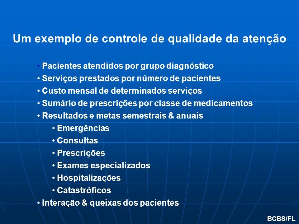 Pacientes atendidos por grupo diagnóstico Serviços prestados por número de pacientes Custo mensal de determinados serviços Sumário de prescrições por
