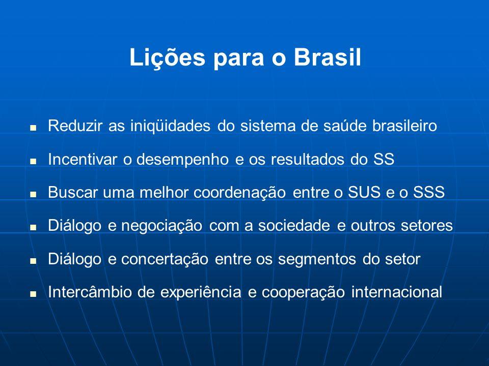 Lições para o Brasil Reduzir as iniqüidades do sistema de saúde brasileiro Incentivar o desempenho e os resultados do SS Buscar uma melhor coordenação
