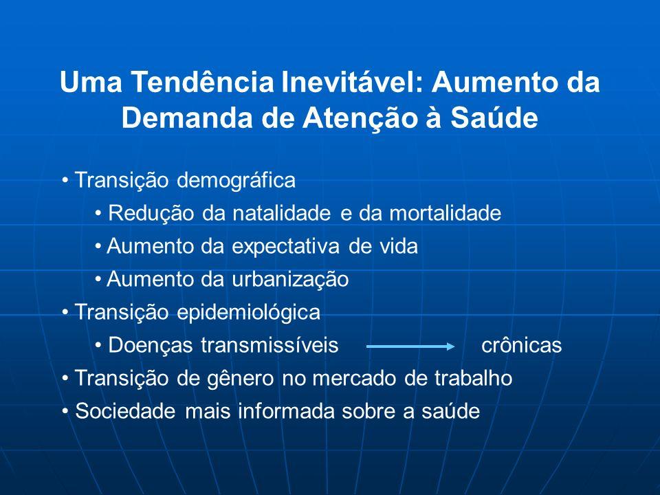 Pa í s TotalIIIIIIIVV Argentina8.69.28.67.88.29.0 Brasil6.58.36.56.97.16.3 México2.93.73.33.32.92.8 Uruguai13.011.014.015.013.011.0 América Latina 6.07.36.26.26.25.9 OPS/OMS % do gasto familiar destinado à saúde por quintil de renda, países da América Latina, 1994-1999