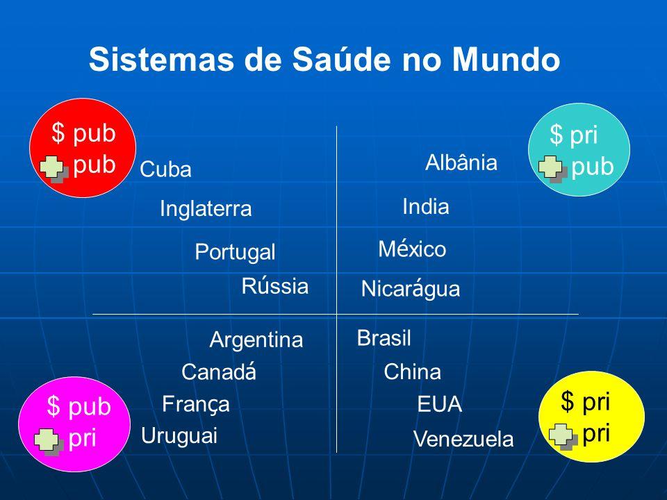 $ pri pri $ pub pub $ pri pub $ pub pri Inglaterra China Venezuela R ú ssia Fran ç a Albânia Portugal India M é xico EUA Uruguai Brasil Cuba Nicar á g