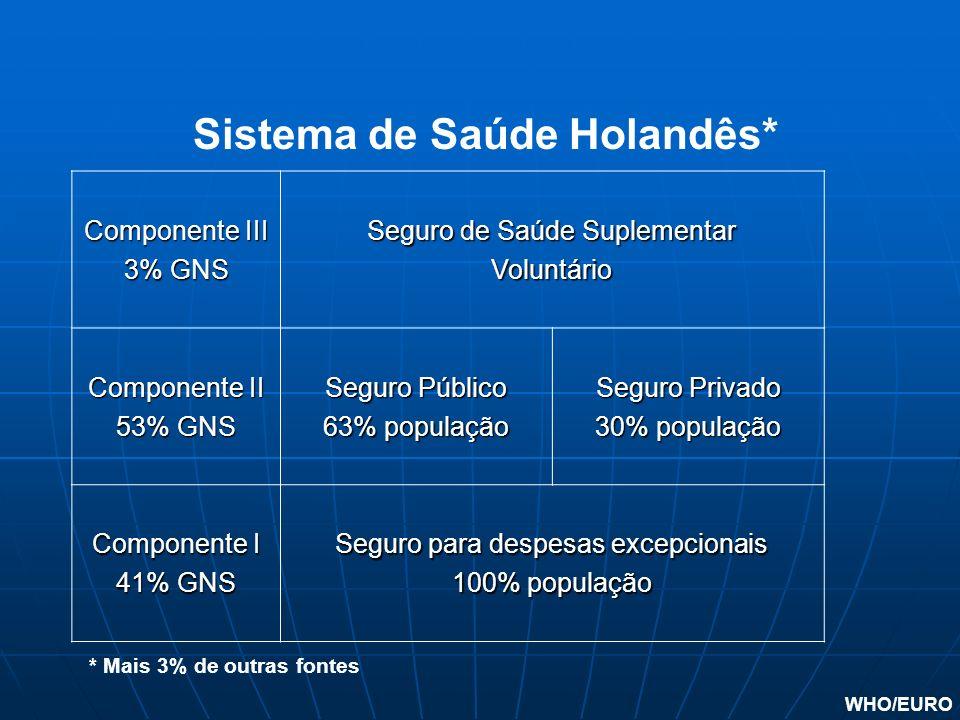 Componente III 3% GNS Seguro de Saúde Suplementar Voluntário Componente II 53% GNS Seguro Público 63% população Seguro Privado 30% população Component