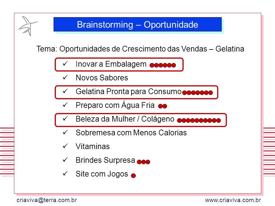 criaviva@terra.com.brwww.criaviva.com.br Brainstorming – Oportunidade Inovar a Embalagem Novos Sabores Gelatina Pronta para Consumo Preparo com Água F