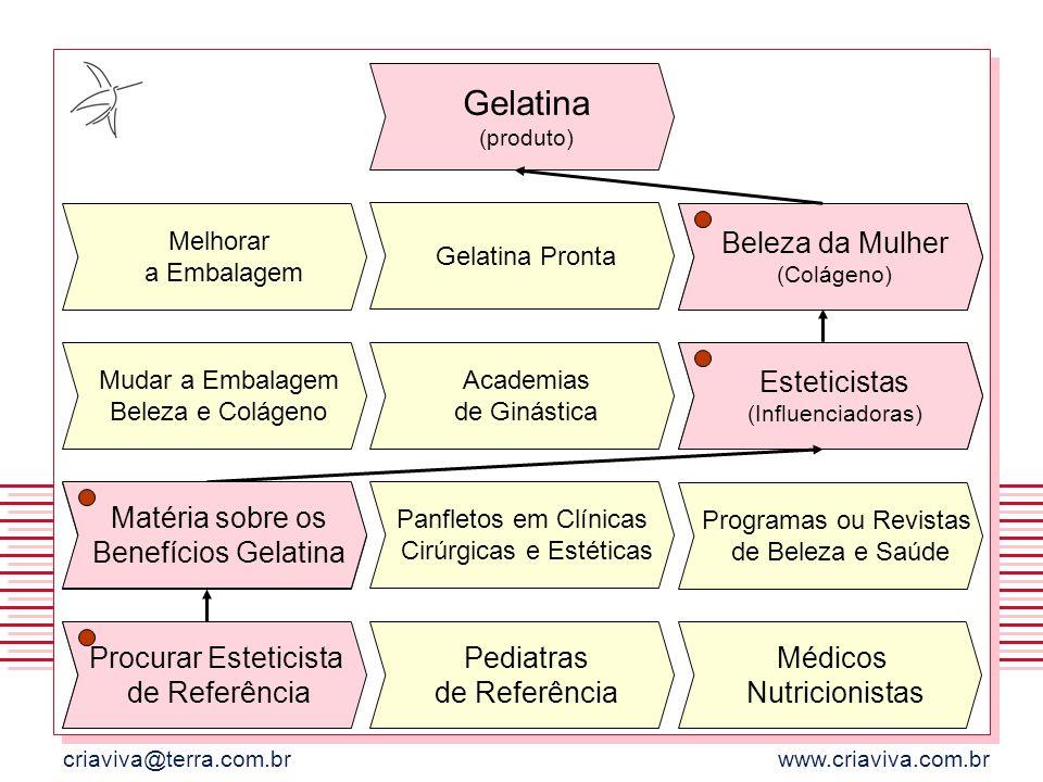 criaviva@terra.com.brwww.criaviva.com.br Gelatina (produto) Gelatina Pronta Melhorar a Embalagem Beleza da Mulher (Colágeno) Academias de Ginástica Mu