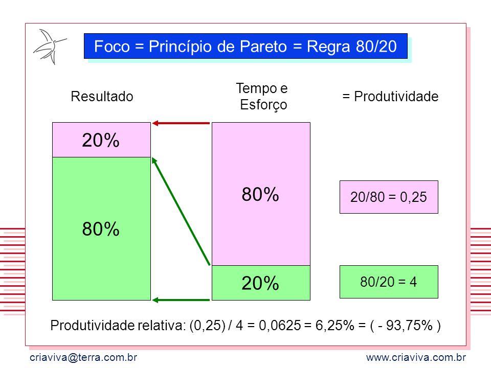criaviva@terra.com.brwww.criaviva.com.br Tempo e Esforço Resultado 20% 80% = Produtividade 80/20 = 4 20/80 = 0,25 Produtividade relativa: (0,25) / 4 =
