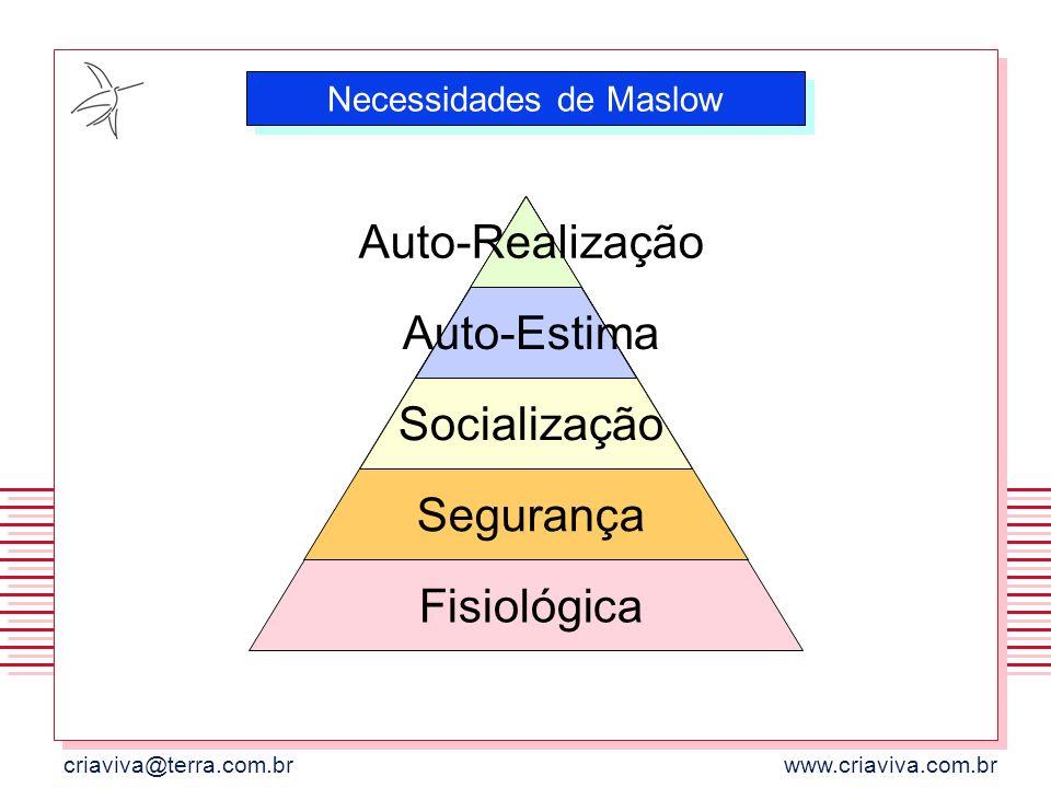 criaviva@terra.com.brwww.criaviva.com.br Auto-Realização Auto-Estima Socialização Segurança Fisiológica Necessidades de Maslow