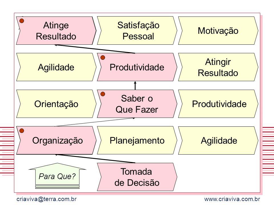 criaviva@terra.com.brwww.criaviva.com.br Tomada de Decisão Planejamento Organização Agilidade Saber o Que Fazer Orientação Produtividade Organização S