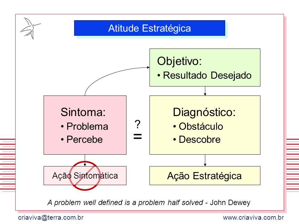 criaviva@terra.com.brwww.criaviva.com.br Objetivo: Resultado Desejado Sintoma: Problema Percebe Ação Sintomática ?=?= Diagnóstico: Obstáculo Descobre