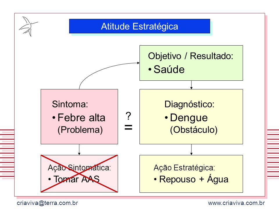 criaviva@terra.com.brwww.criaviva.com.br Sintoma: Febre alta (Problema) Ação Sintomática: Tomar AAS Diagnóstico: Dengue (Obstáculo) Ação Estratégica: