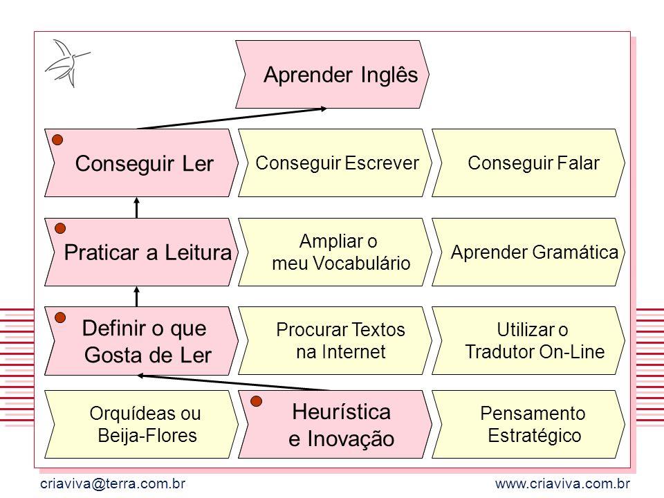 criaviva@terra.com.brwww.criaviva.com.br Aprender Inglês Definir o que Gosta de Ler Procurar Textos na Internet Utilizar o Tradutor On-Line Ampliar o