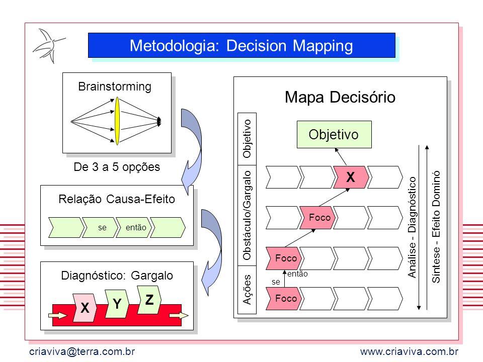 criaviva@terra.com.brwww.criaviva.com.br Brainstorming De 3 a 5 opções Relação Causa-Efeito seentão Diagnóstico: Gargalo X Y Z Ações Obstáculo/Gargalo