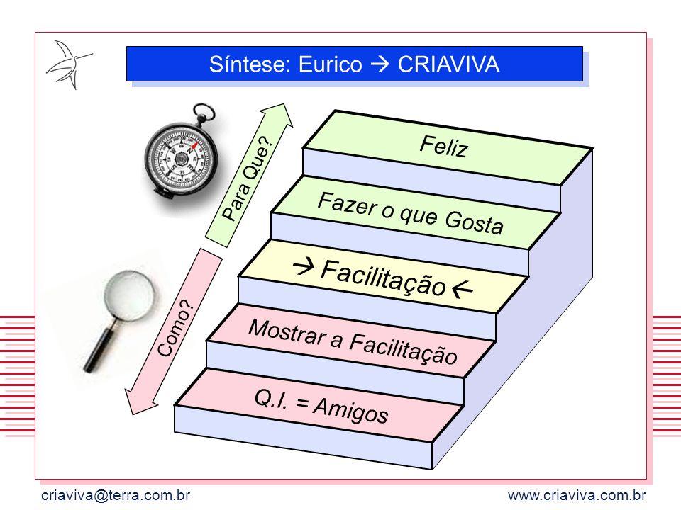criaviva@terra.com.brwww.criaviva.com.br Para Que? Como? Feliz Fazer o que Gosta Facilitação Mostrar a Facilitação Q.I. = Amigos Síntese: Eurico CRIAV