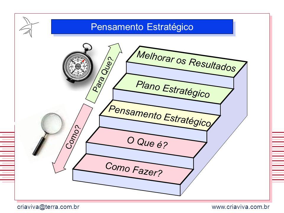 criaviva@terra.com.brwww.criaviva.com.br Para Que? Como? Melhorar os Resultados Plano Estratégico Pensamento Estratégico O Que é? Como Fazer? Pensamen