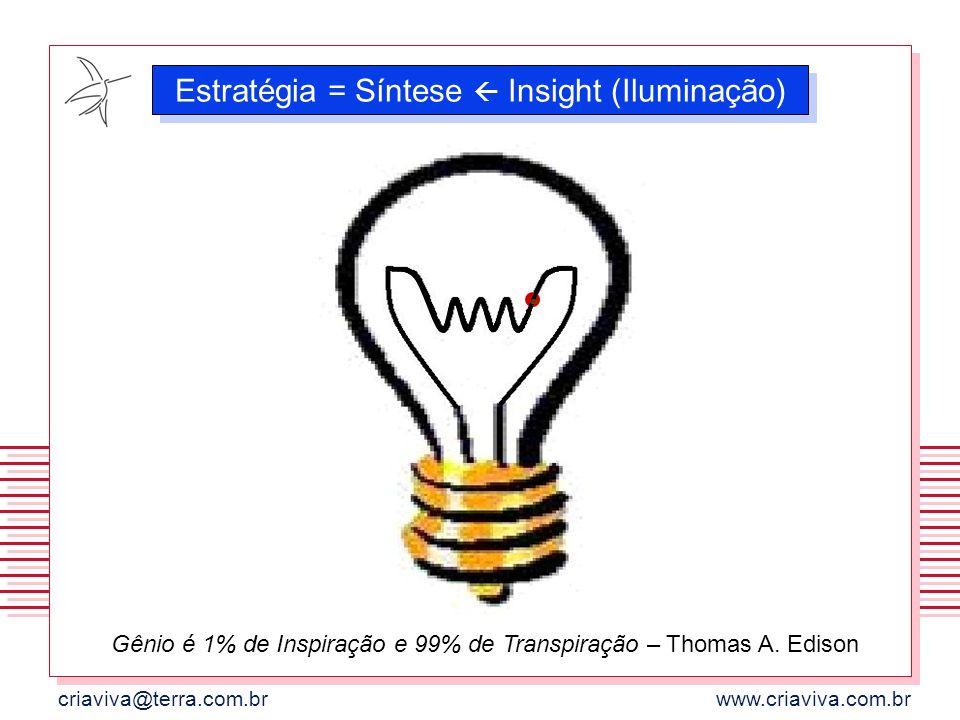 criaviva@terra.com.brwww.criaviva.com.br Estratégia = Síntese Insight (Iluminação) Gênio é 1% de Inspiração e 99% de Transpiração – Thomas A. Edison