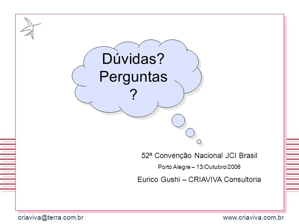 criaviva@terra.com.brwww.criaviva.com.br Dúvidas? Perguntas ? 52ª Convenção Nacional JCI Brasil Porto Alegre – 13/Outubro/2006 Eurico Gushi – CRIAVIVA