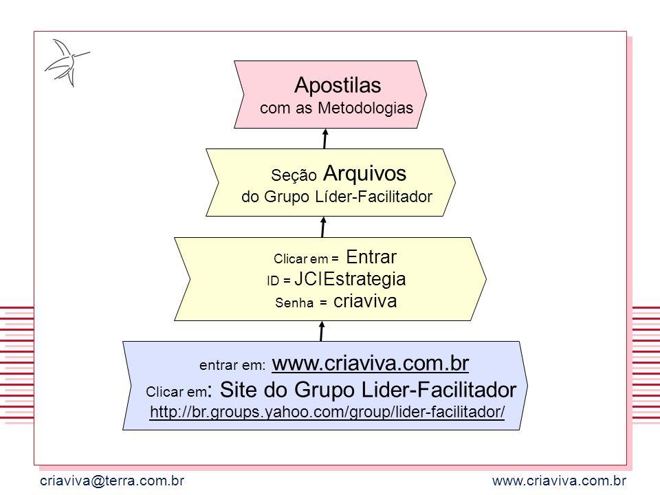 criaviva@terra.com.brwww.criaviva.com.br Apostilas com as Metodologias Seção Arquivos do Grupo Líder-Facilitador Clicar em = Entrar ID = JCIEstrategia