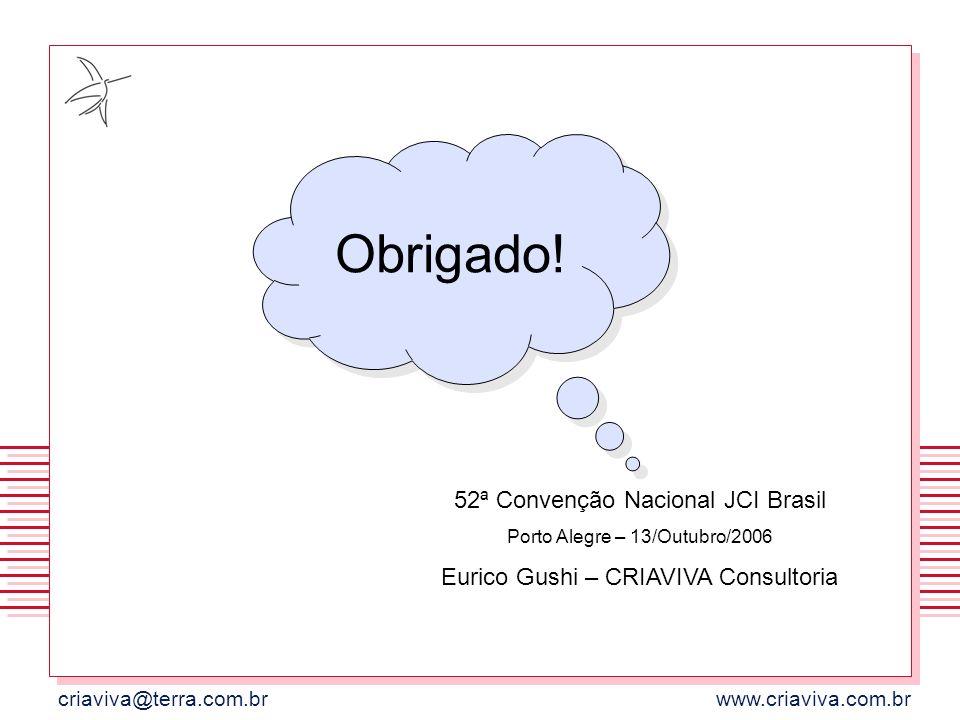 criaviva@terra.com.brwww.criaviva.com.br Obrigado! 52ª Convenção Nacional JCI Brasil Porto Alegre – 13/Outubro/2006 Eurico Gushi – CRIAVIVA Consultori