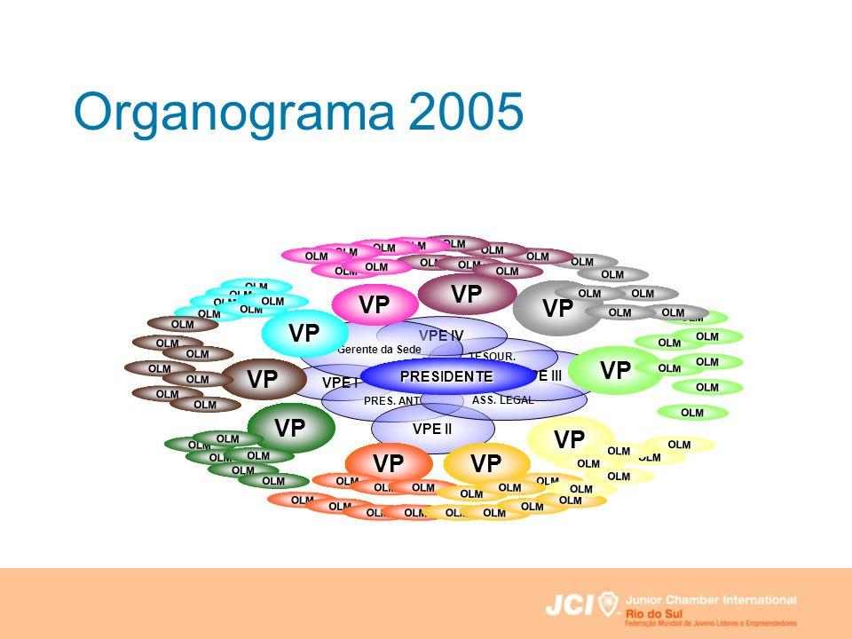 Organograma 2005 VPE I PRES. ANT VPE II ASS. LEGAL VPE III TESOUR. VPE IV Gerente da Sede VP OLM PRESIDENTE