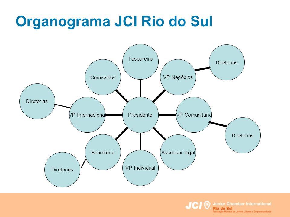 Diretorias Organograma JCI Rio do Sul