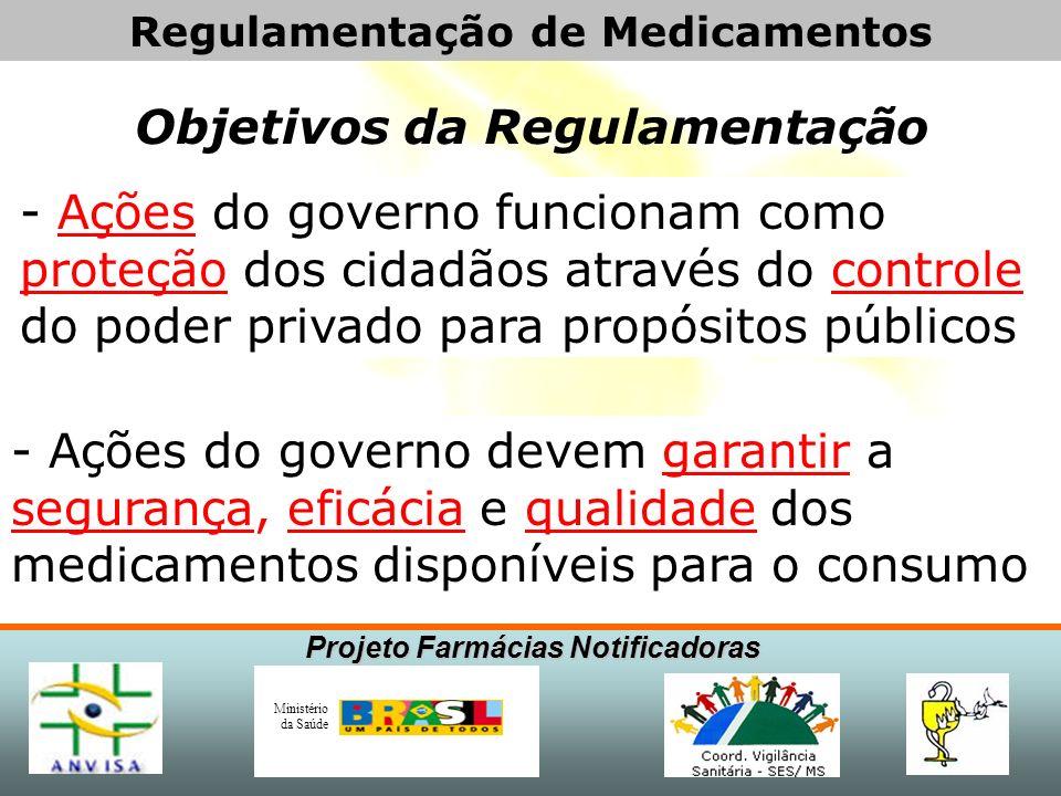 Projeto Farmácias Notificadoras Ministério da Saúde A Esfera da Regulamentação Esfera Global Esfera Regulatória Esfera Monitorada Esfera Violada Viola