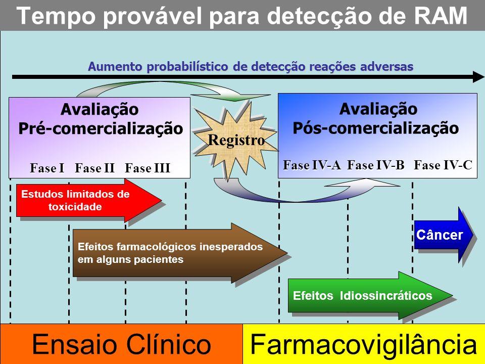 Projeto Farmácias Notificadoras Ministério da Saúde O que pode ser identificado nos estudos em animais ? - toxicidade aguda - dano em órgãos específic