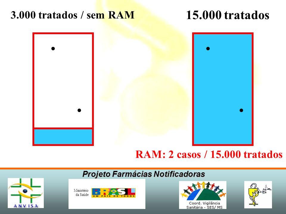 Projeto Farmácias Notificadoras Ministério da Saúde RAM: 2 casos / 15.000 tratados 3.000 tratadosRAM: 0 casos
