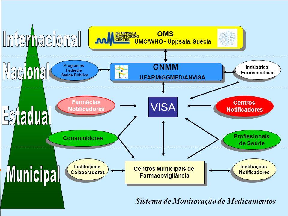 Projeto Farmácias Notificadoras Ministério da Saúde Identificar Investigar AvaliarAgir Informar Monitorar Gestão de segurança de medicamentos Fonte: P