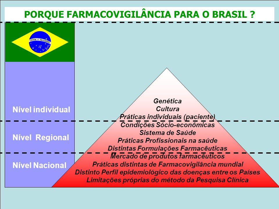 Projeto Farmácias Notificadoras Ministério da Saúde BENEFÍCIO (efetividade) RISCO (segurança) menor maior Excelente equilíbrio B/R Uso em populações R
