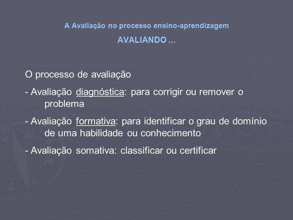 A Avaliação no processo ensino-aprendizagem AVALIANDO... O processo de avaliação - Avaliação diagnóstica: para corrigir ou remover o problema - Avalia