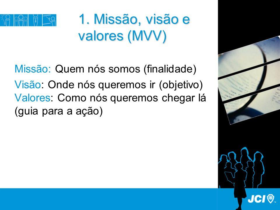 1. Missão, visão e valores (MVV) Missão: Quem nós somos (finalidade) Visão: Onde nós queremos ir (objetivo) Valores: Como nós queremos chegar lá (guia