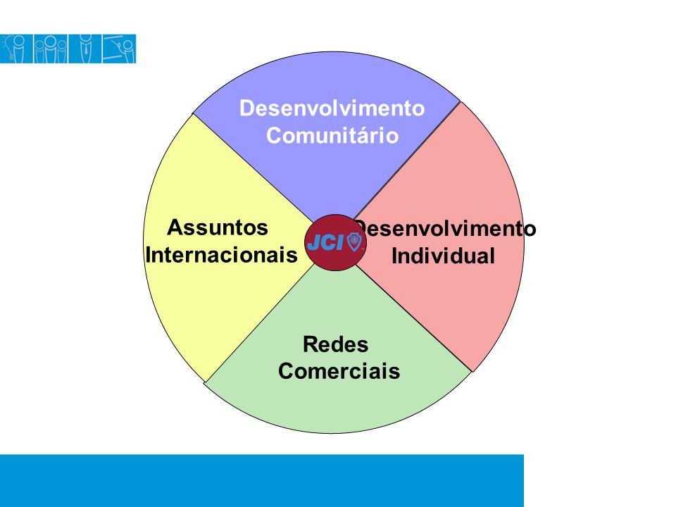 Desenvolvimento Comunitário Desenvolvimento Individual Redes Comerciais Assuntos Internacionais