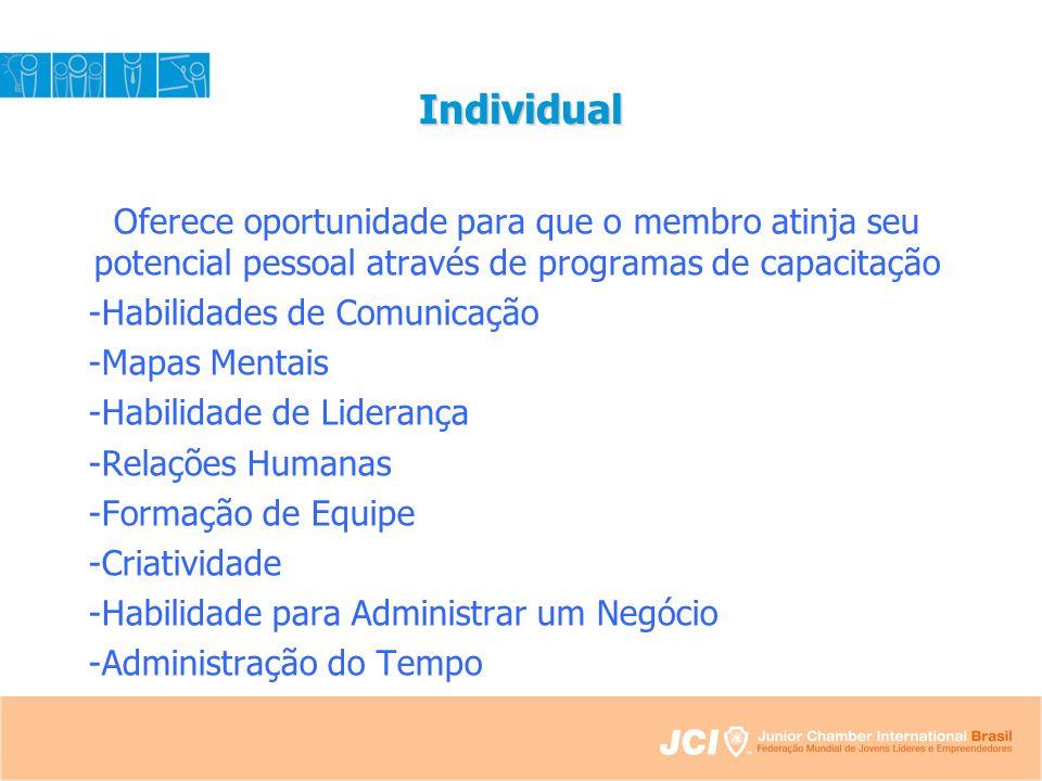 Individual Oferece oportunidade para que o membro atinja seu potencial pessoal através de programas de capacitação -Habilidades de Comunicação -Mapas Mentais -Habilidade de Liderança -Relações Humanas -Formação de Equipe -Criatividade -Habilidade para Administrar um Negócio -Administração do Tempo