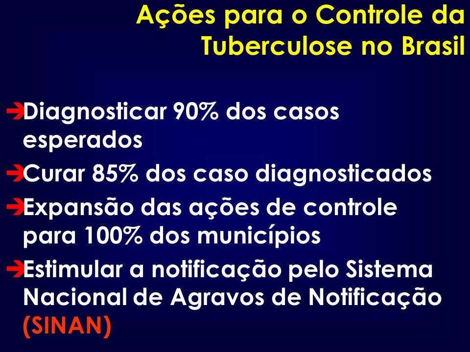 Ações para o Controle da Tuberculose no Brasil è Diagnosticar 90% dos casos esperados è Curar 85% dos caso diagnosticados è Expansão das ações de cont
