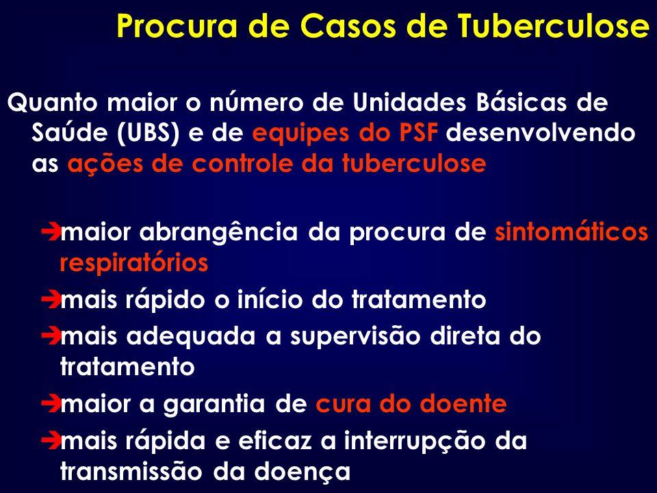 Procura de Casos de Tuberculose Quanto maior o número de Unidades Básicas de Saúde (UBS) e de equipes do PSF desenvolvendo as ações de controle da tub