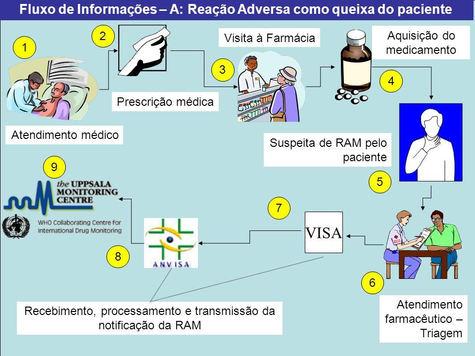 Projeto Farmácias Notificadoras Ministério da Saúde Fluxo de Informações – B: Reação Adversa como suspeita pelo Farmacêutico Automedicação (Paciente já em uso de outros medicamentos) Visita à Farmácia Suspeita de RAM pelo farmacêutico Recebimento, processamento e transmissão da notificação de RAM 1 2 3 4 5 6 7 Atendimento farmacêutico – Triagem VISA