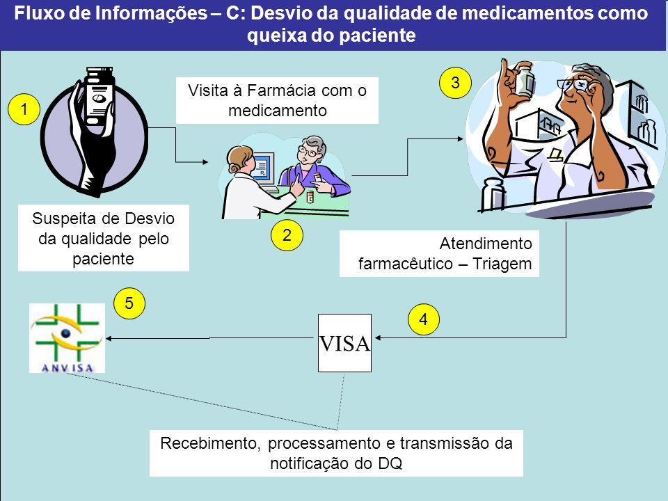 Projeto Farmácias Notificadoras Ministério da Saúde Fluxo de Informações – D: Desvio da qualidade de medicamentos percebida pelo farmacêutico Suspeita de Desvio da qualidade – Avaliação Técnica Recebimento, processamento e transmissão da notificação de DQ 1 2 3 4 Recebimento de mercadoria VISA