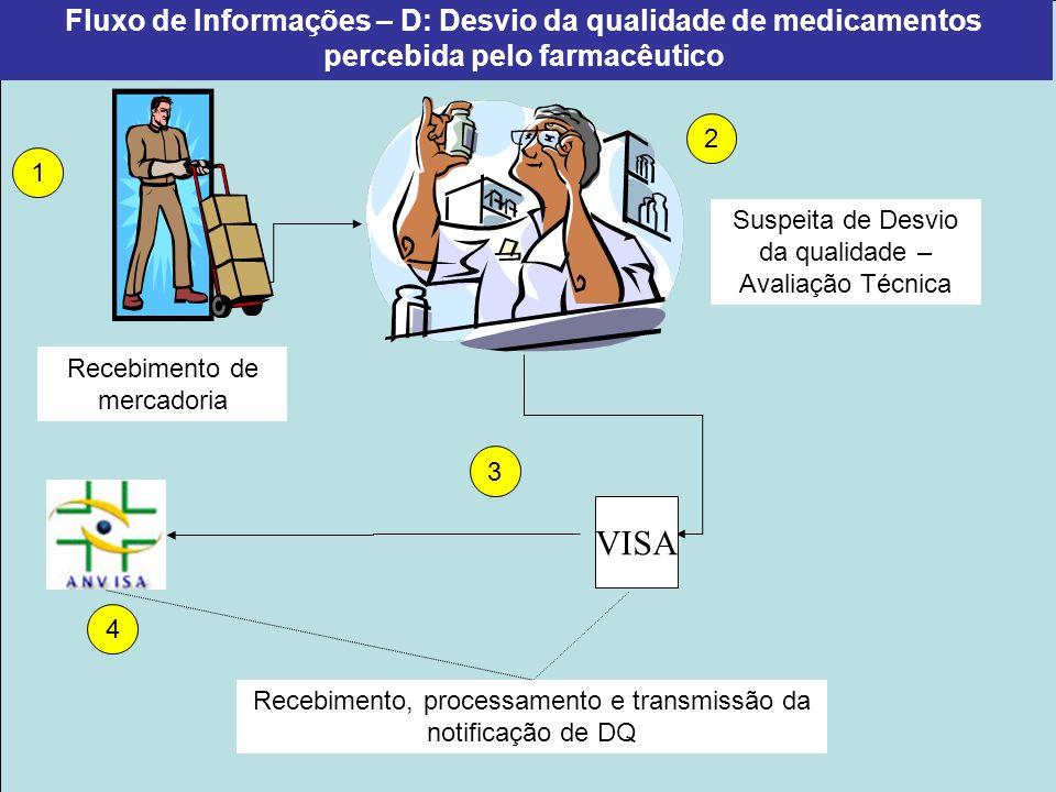 Projeto Farmácias Notificadoras Ministério da Saúde Fluxo de Informações – E: Outros problemas relacionados com medicamentos detectado pelo farmacêutico Visita à Farmácia Atendimento farmacêutico – Triagem (Detecção de padrão de repetição) Recebimento, processamento e transmissão do relato dos casos por tipo de PRM 2 3 4 5 Erro de prescrição 1 Interação clinicamente significante Uso incorreto Abuso/dependência PRMs VISA