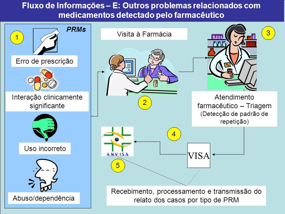 Projeto Farmácias Notificadoras Ministério da Saúde Fluxo de Informações – E: Outros problemas relacionados com medicamentos detectado pelo farmacêuti