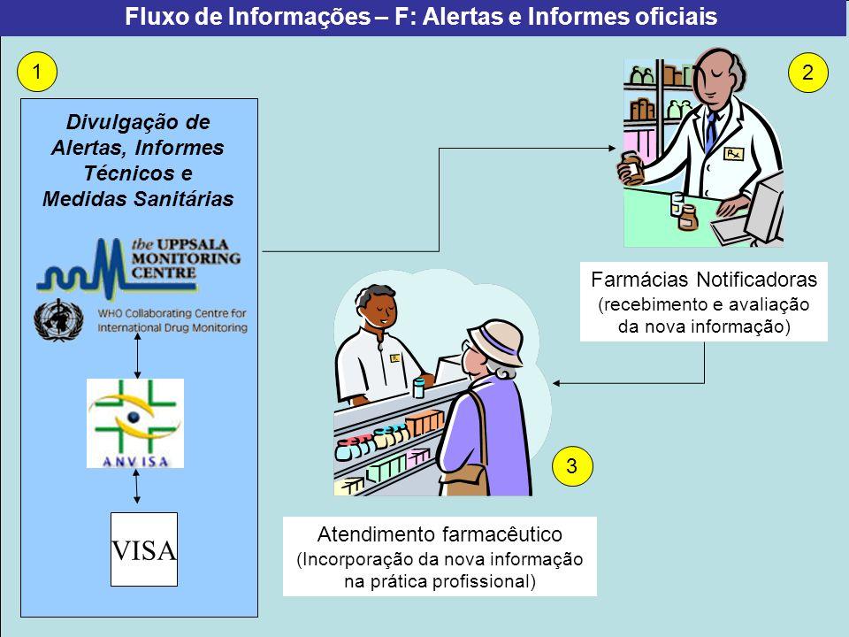 Projeto Farmácias Notificadoras Ministério da Saúde Fluxo de Informações – F: Alertas e Informes oficiais Farmácias Notificadoras (recebimento e avali