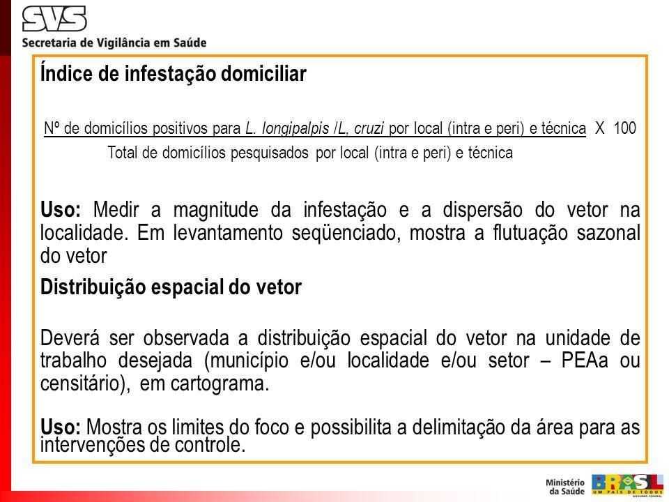 Índice de infestação domiciliar Nº de domicílios positivos para L. longipalpis / L, cruzi por local (intra e peri) e técnica X 100 Total de domicílios