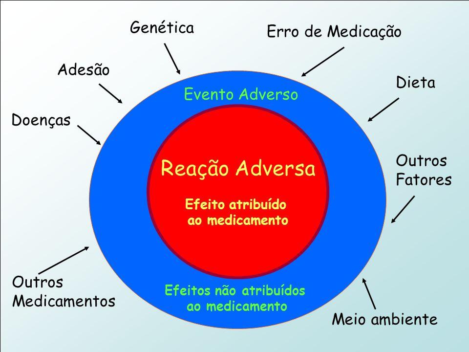 Projeto Farmácias Notificadoras Ministério da Saúde Reação Adversa Efeito atribuído ao medicamento Evento Adverso Efeitos não atribuídos ao medicament