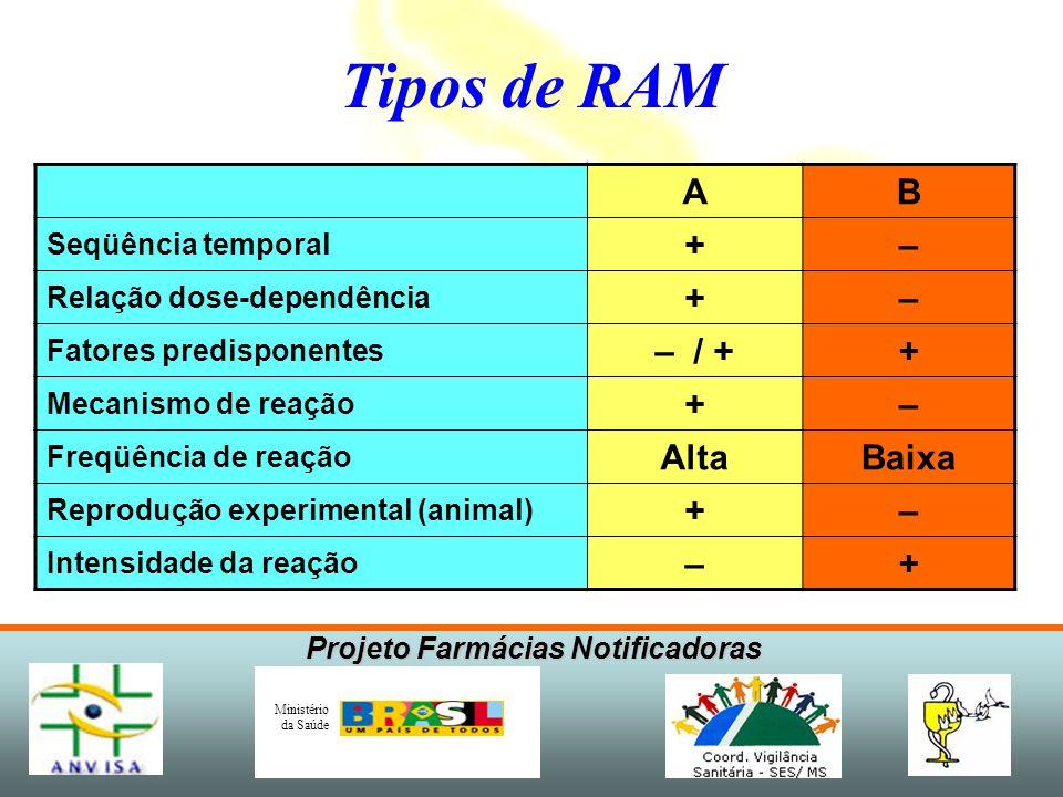 Projeto Farmácias Notificadoras Ministério da Saúde Tipos de RAM AB Seqüência temporal +– Relação dose-dependência +– Fatores predisponentes – / ++ Me