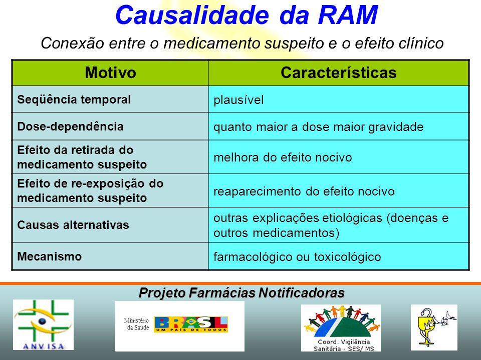 Projeto Farmácias Notificadoras Ministério da Saúde Causalidade da RAM Conexão entre o medicamento suspeito e o efeito clínico MotivoCaracterísticas S