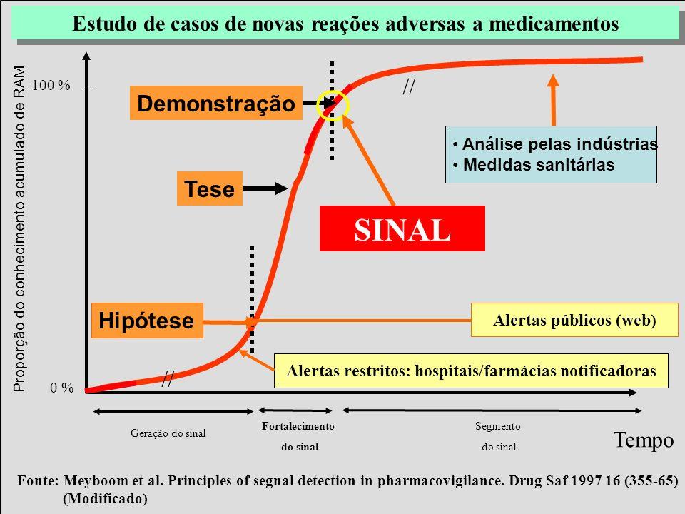 Projeto Farmácias Notificadoras Ministério da Saúde Estudo de casos de novas reações adversas a medicamentos Fortalecimento do sinal Segmento do sinal