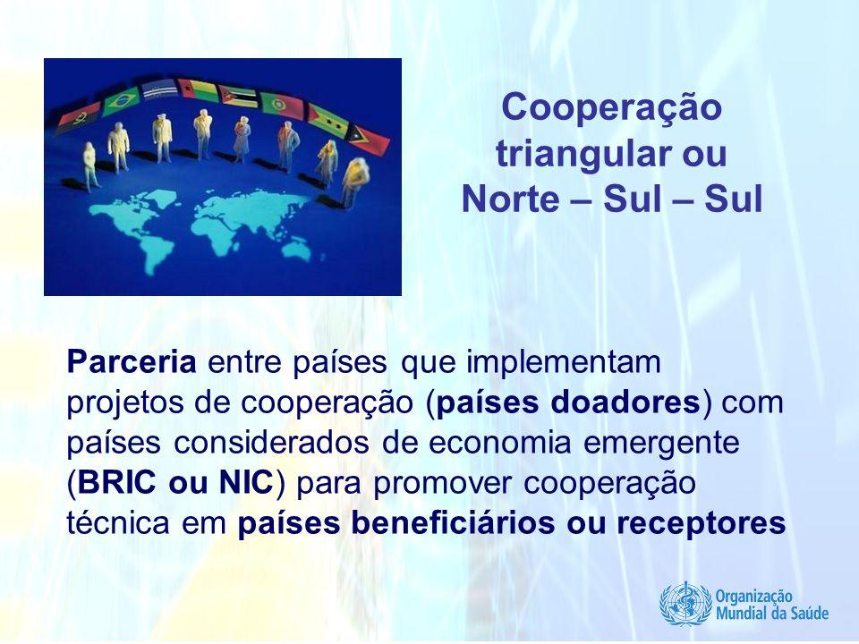 Cooperação triangular ou Norte – Sul – Sul Parceria entre países que implementam projetos de cooperação (países doadores) com países considerados de e
