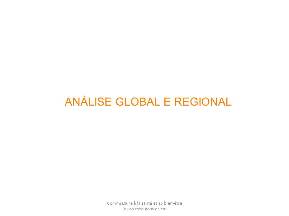 ANÁLISE GLOBAL E REGIONAL Commissaire à la santé et au bien-être (www.csbe.gouv.qc.ca)