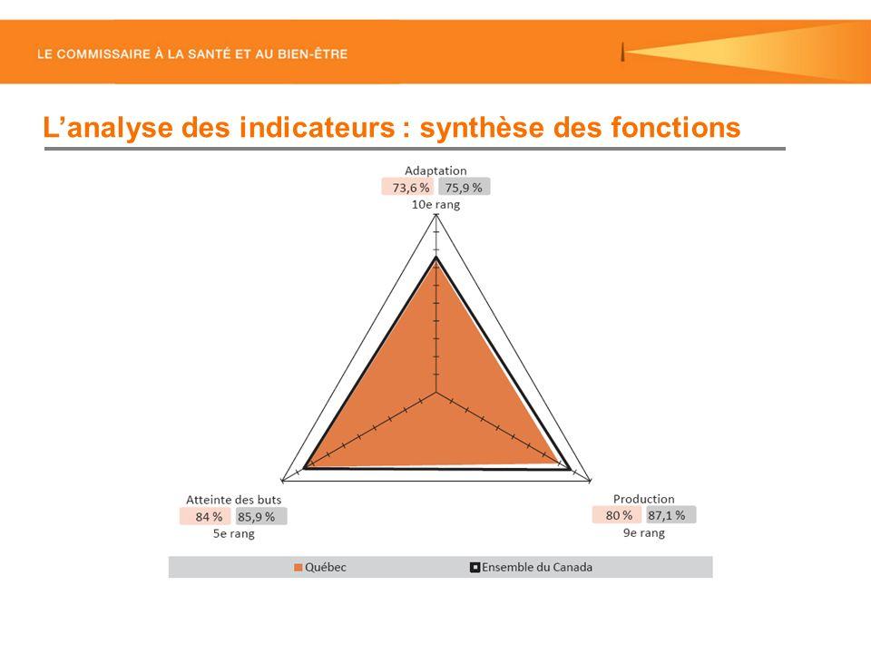 Lanalyse des indicateurs : synthèse des fonctions
